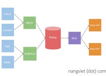 Rollup.js – Công cụ đóng gói module Javascript